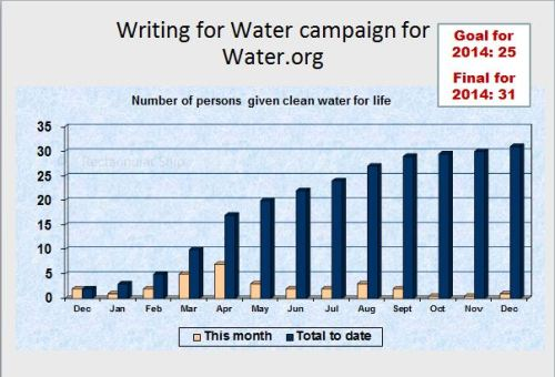 Writing for Water graphic