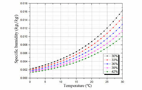 How to convert relative humidity to absolute humidity carnotcycle