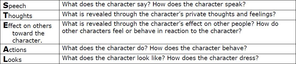 what is characterization - Pinarkubkireklamowe