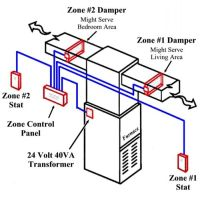 HVAC Zone Systems: Can They Save You Money?