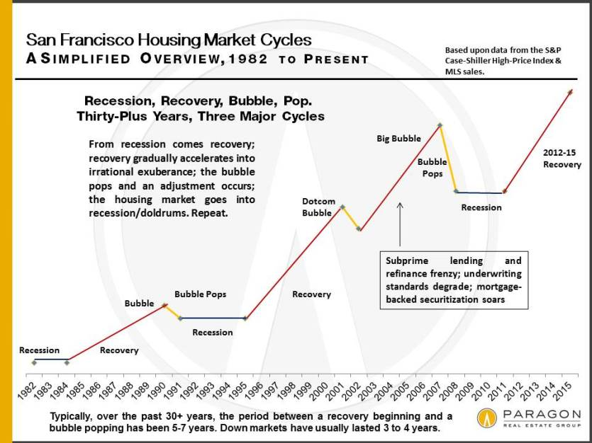 Recessions, Recoveries  Bubbles Carolyn Gwynn A Business