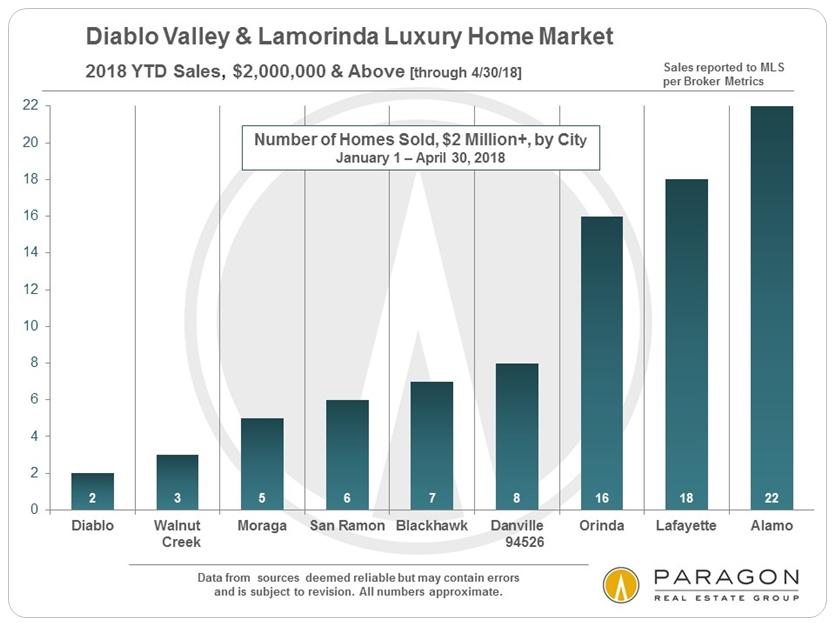 Diablo Valley  Lamorinda Home Prices  Trends Carolyn Gwynn A