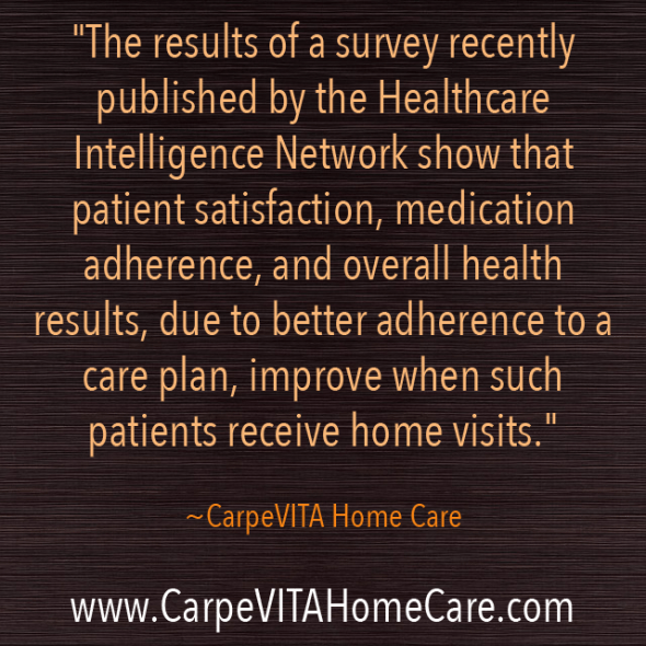Survey Results for Home Care Visits
