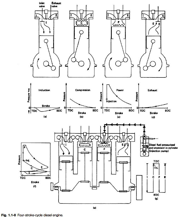 four stroke diesel engine cycle diagram
