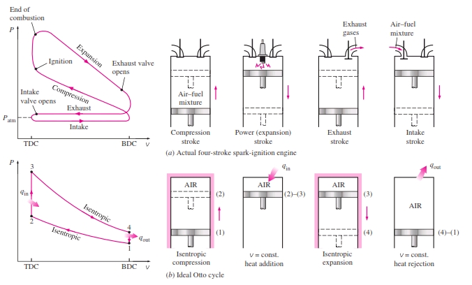√ 2 Stroke Engine Pv Diagram Four Cycle Engine Diagram on four cycle engine operation, four cycles of a diesel engine, aircraft air cycle machine diagram, four cycle engine animation, atkinson cycle diagram, four functioning srtoke motor diagram, four cylinder engine diagram, diesel cycle diagram, four cycle engine theory, theory 4 cycle engine diagram, four cycle engine cutaway, p v cycle engine diagram, four cycle oil, four stroke,