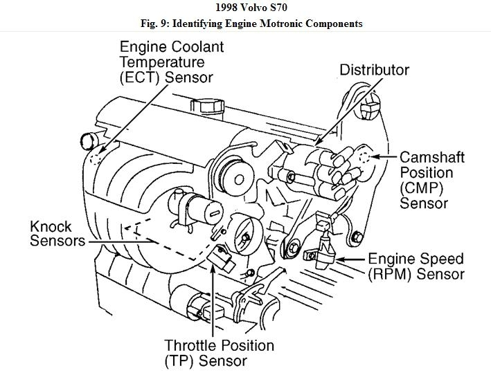 2003 volvo v70 engine diagram