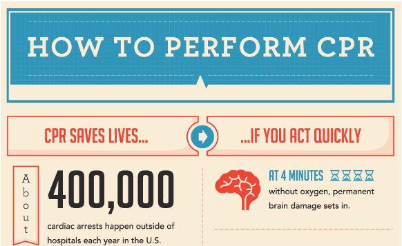 How To Perform CPR The Crucial Steps You Should Know - Carringtonedu