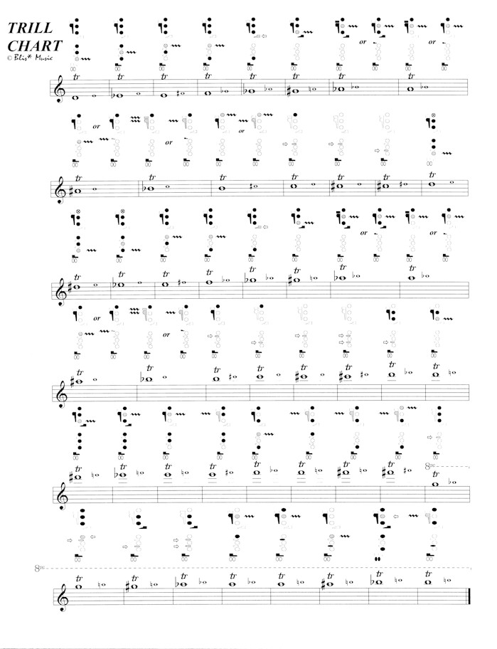 Scales, Pitch Tendencies, Rudiments - Tiger Band