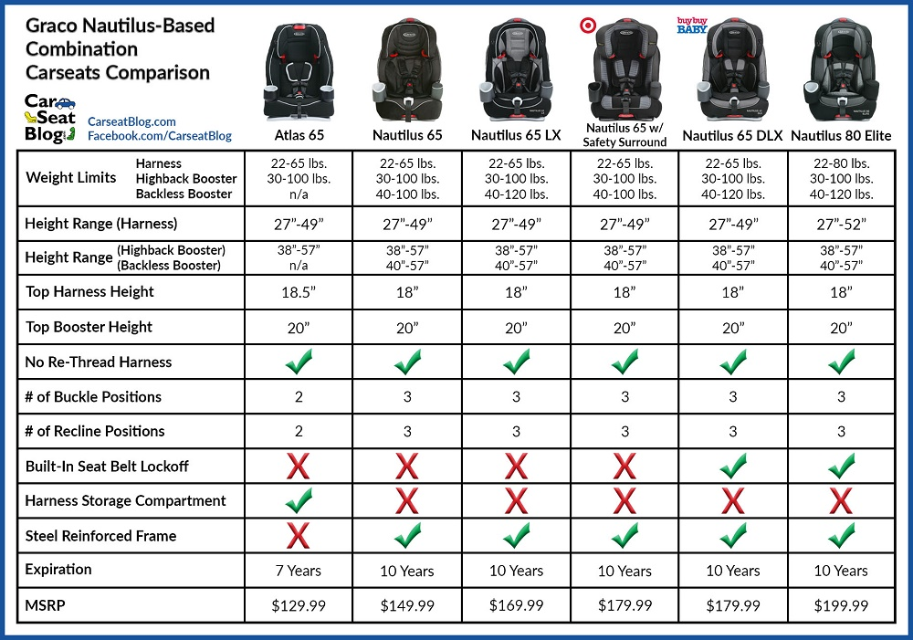 Child Seat Safety Laws California Convertible Car Seat Weight Requirements Brokeasshome