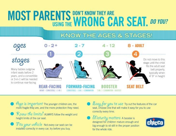 Infant Seat Graco Nationwide Car Seat Laws Everything You Needed To Know