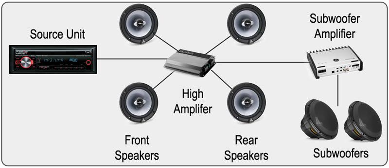 car audio amp install