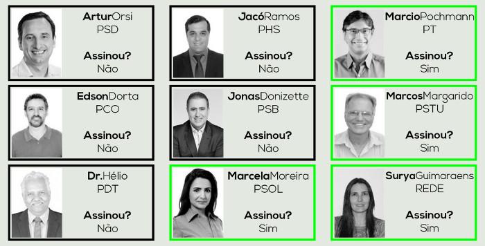 Apenas 4 candidatos a prefeito de Campinas assinaram compromisso com a educação
