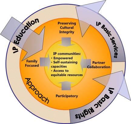 Cartwheel Development Framework