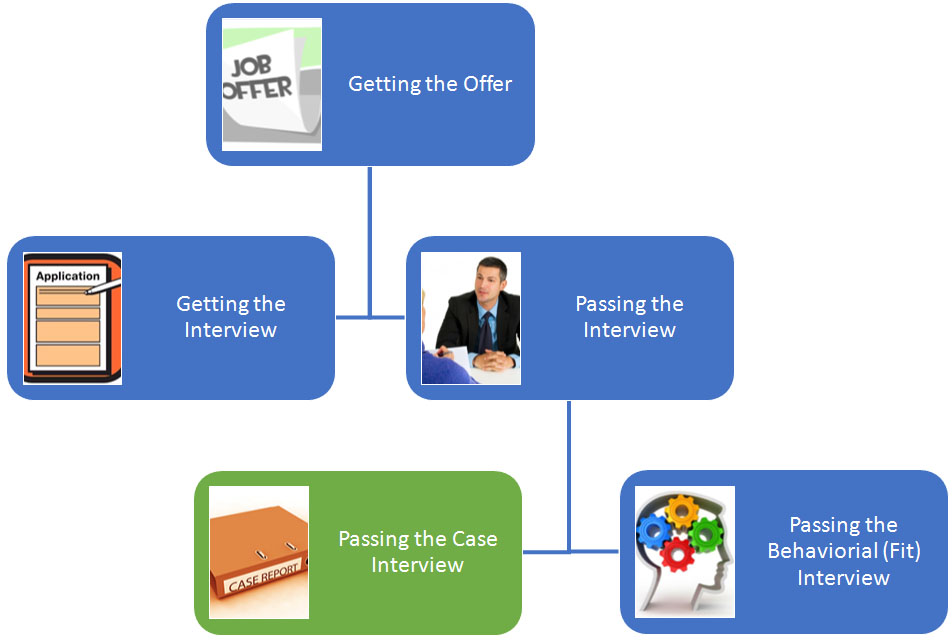 Case Interview What Is Case Interview