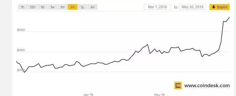 Bitcoin projected growth 2020 / Bitcoin password cracker