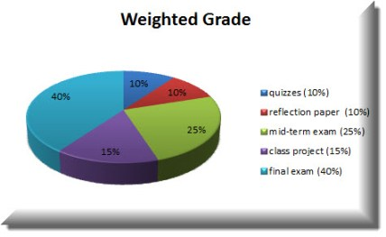 Weighted Grade Pie Chart Example