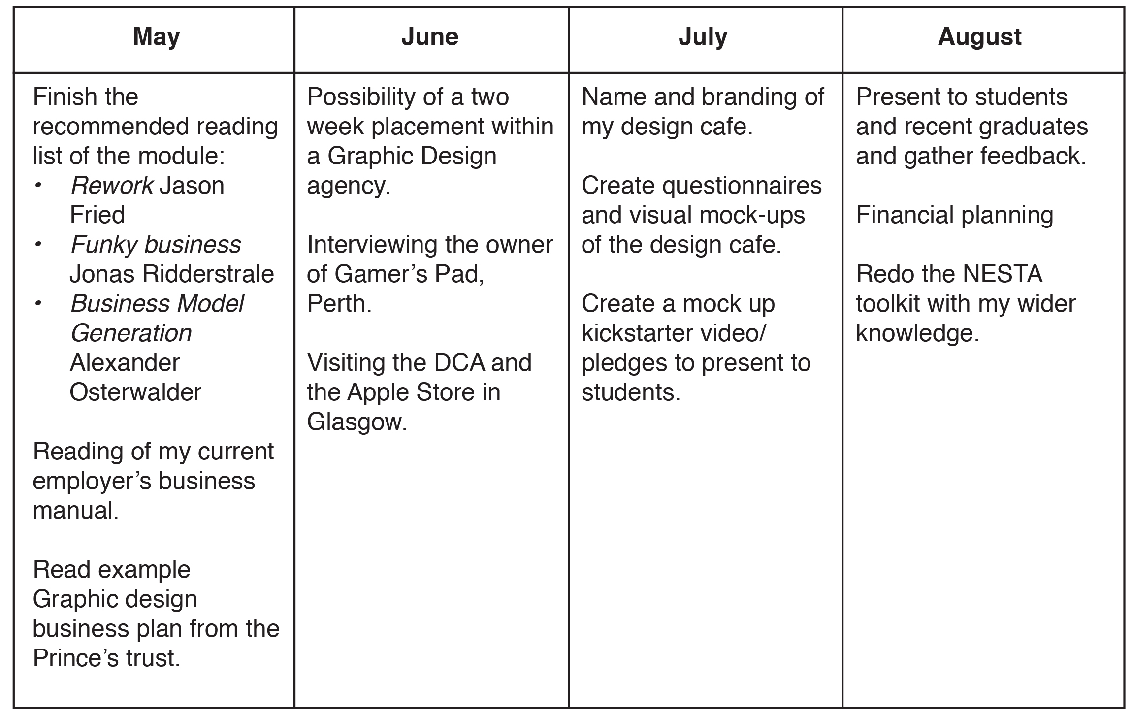 Dissertation timetable proposal