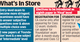 ICAI is going to Introduce Optional Papers, Open Book Tests in CA Exams
