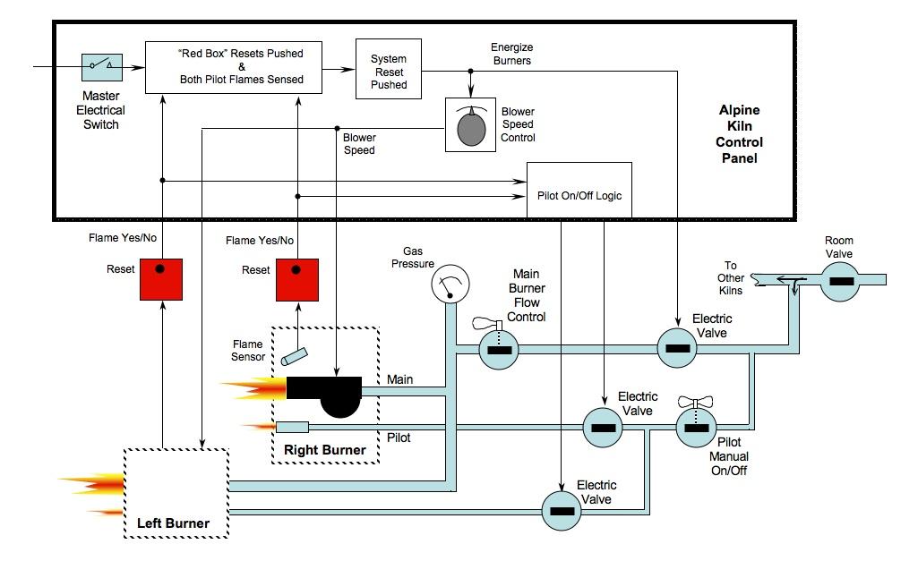 Kiln Wiring Diagram Download Wiring Diagram