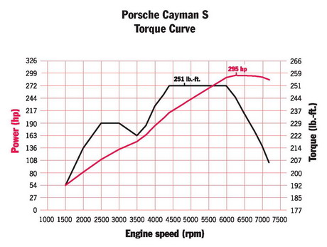 Cayman Register - FAQ Cayman Model History