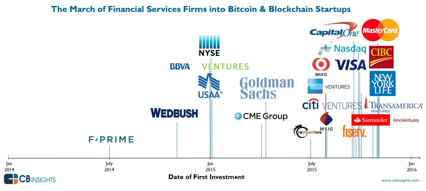 Invest Companies The March Of Financial Services Giants Into Bitcoin And Blockchain