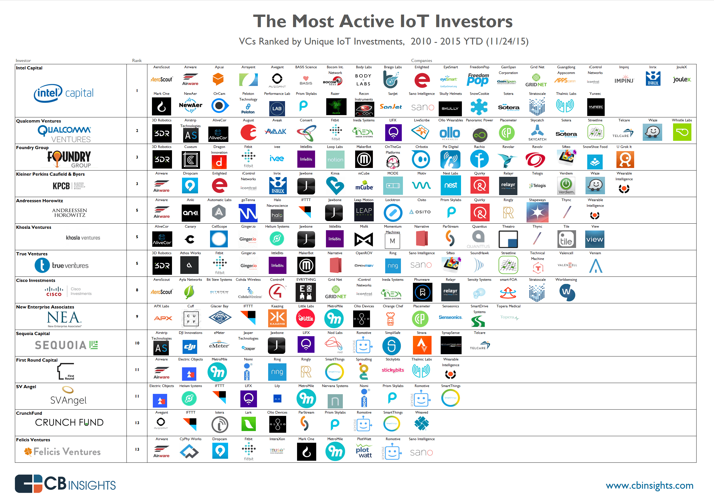 Invest Companies The Most Active Vcs In The Internet Of Things
