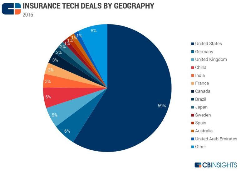 insurancetechgeo2016
