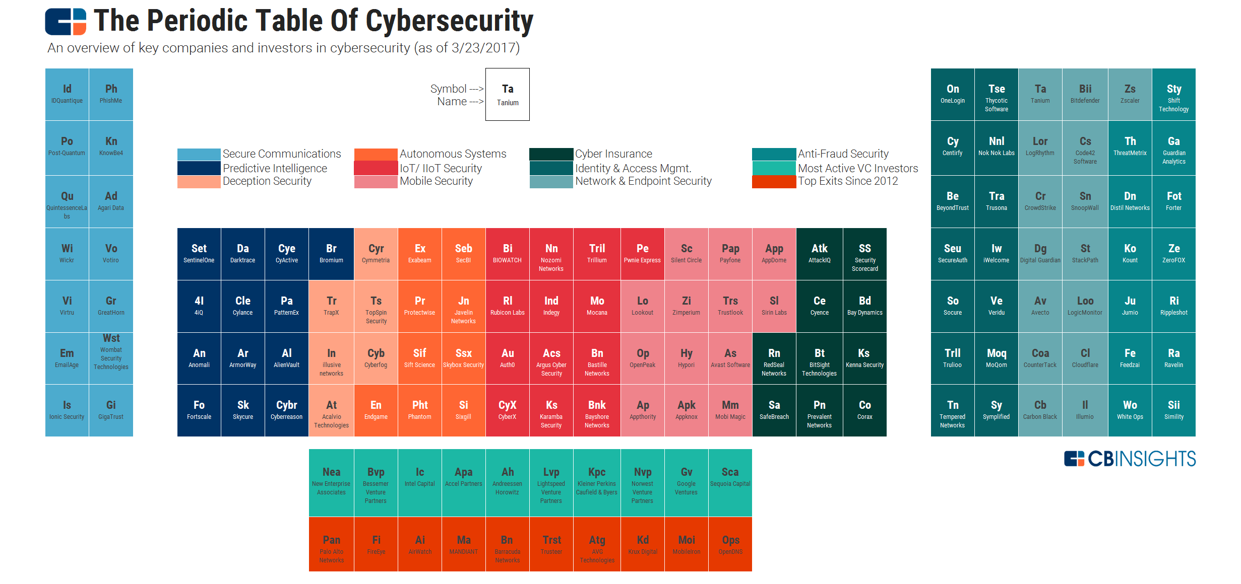 In Cyber Security The Periodic Table Of Cybersecurity Startups