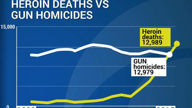 Drug overdoses now kill more Americans than guns; heroin