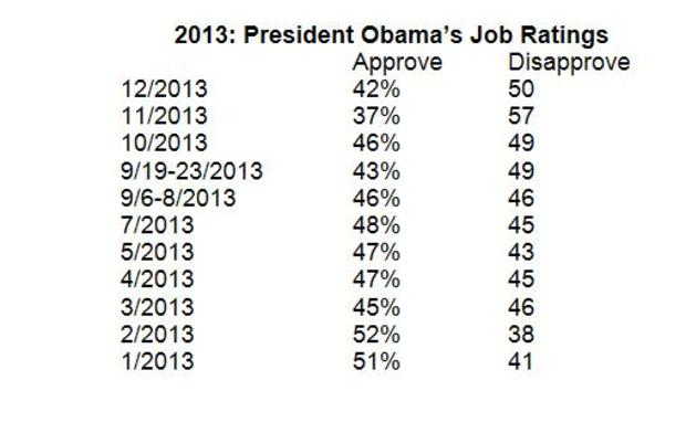 2013 by the numbers Polls add up to a tough year for Washington