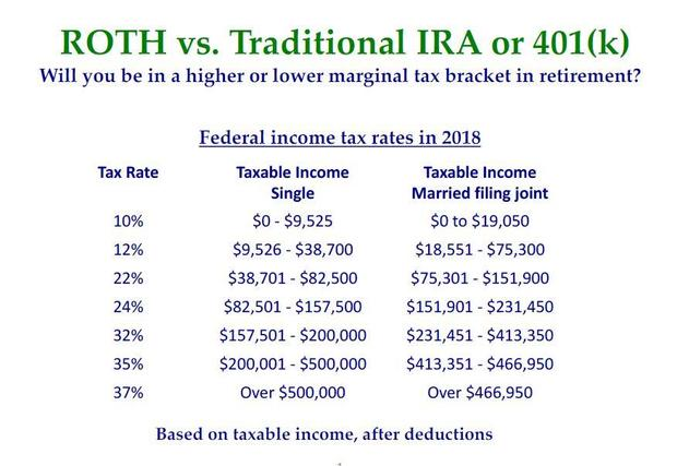 Time to revisit Roth vs traditional IRA and 401(k) - CBS News