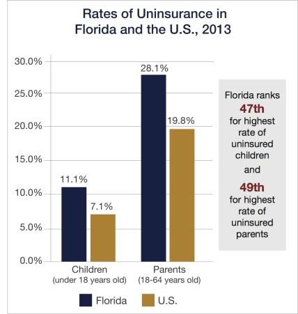 Rates Florida vs US