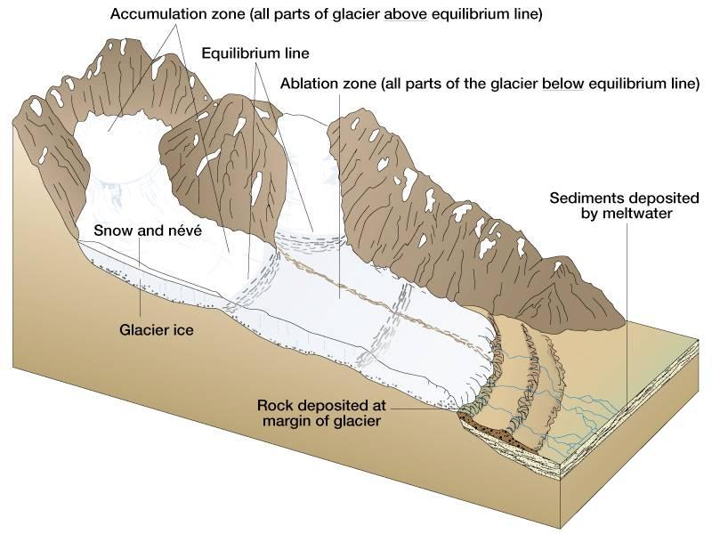 Glacier Formation Canadian Cryospheric Information Network