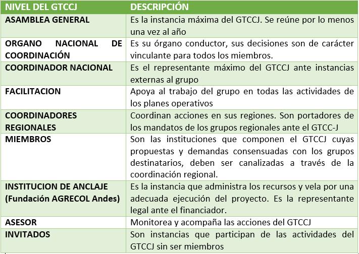 estructura_GTCCJ