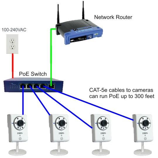 Camera Surveillance Exterieur Diagral Fungsi Dan Kegunaan Poe (power Over Ethernet) ~ Teknik