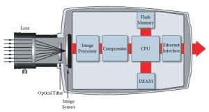 bagianipcamera 300x162 IP Camera : Peranan Penting Dalam Pemantauan Peristiwa