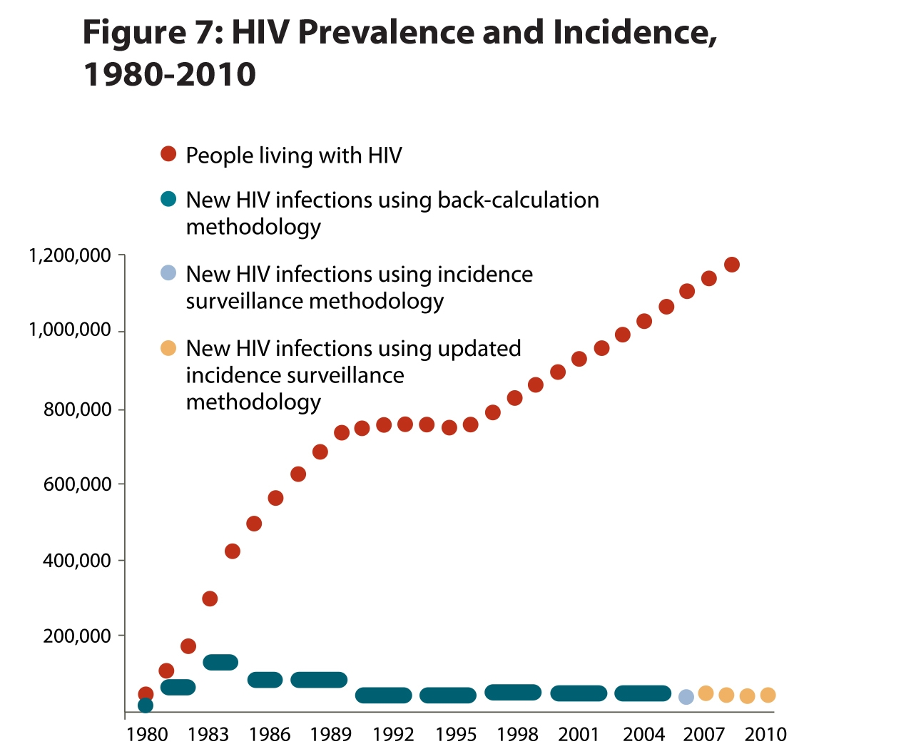 Prevalence Graph Estimates Of New Hiv Infections In The United States 2008