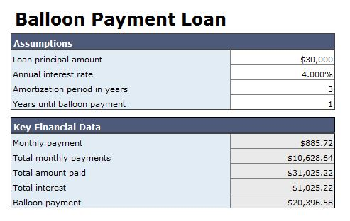 A Balloon Payment Car Loan Guide - CarsDirect - Simple Interest Car Loan Amortization Schedule