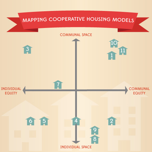 What are the types of housing co-ops and other shared housing models