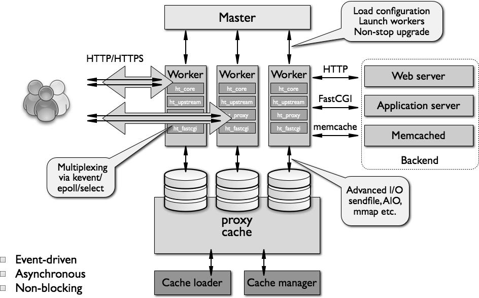 block diagram python