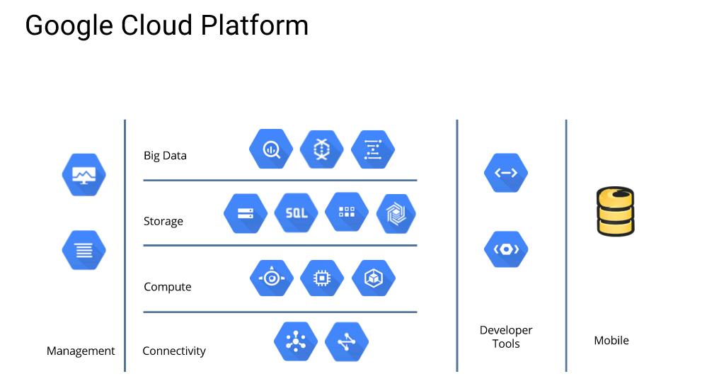 Nginx Plus Kubernetes On Google Cloud Platform Part I