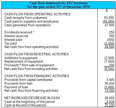 Cash Flow Statement Net Increase/Decrease in Cash Calculation