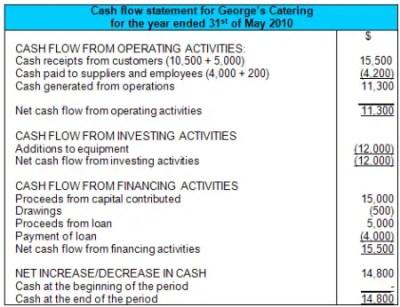 Cash Flow Statement Example