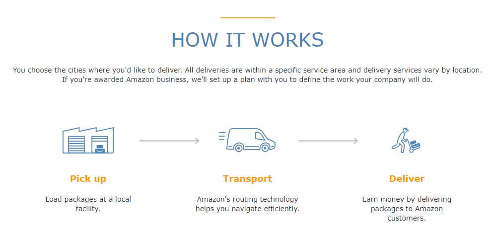 Amazon Logistics Everything You Need to Know Right Now