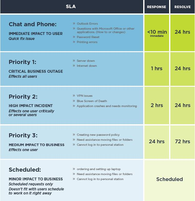 Service Level Agreement - SLA GadellNet - business service level agreement