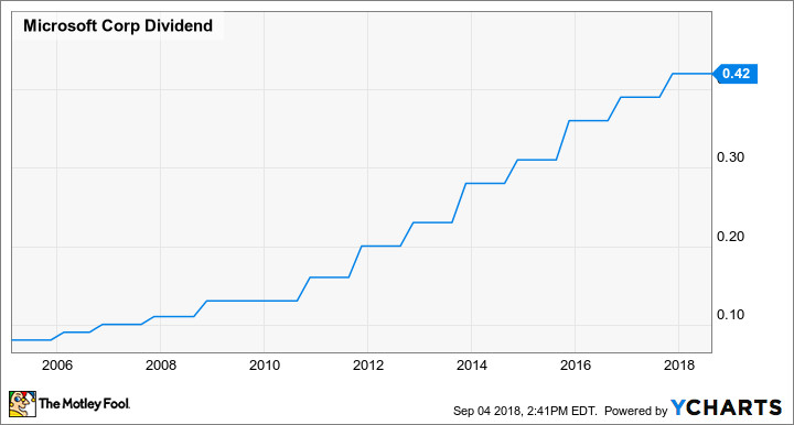 Post «3 Tech Giants With Growing Dividends» in blog Motley Fool