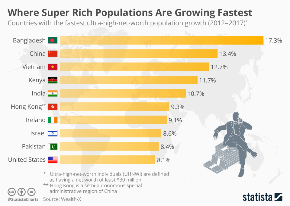 Post «Where Super Rich Populations Are Growing Fastest» in blog Zero