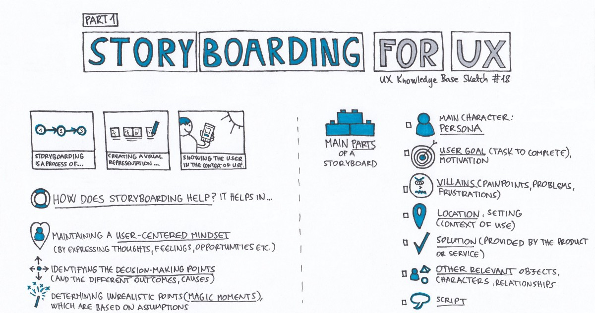 Storyboarding \u2014 Part 1 \u2013 UX Knowledge Base Sketch