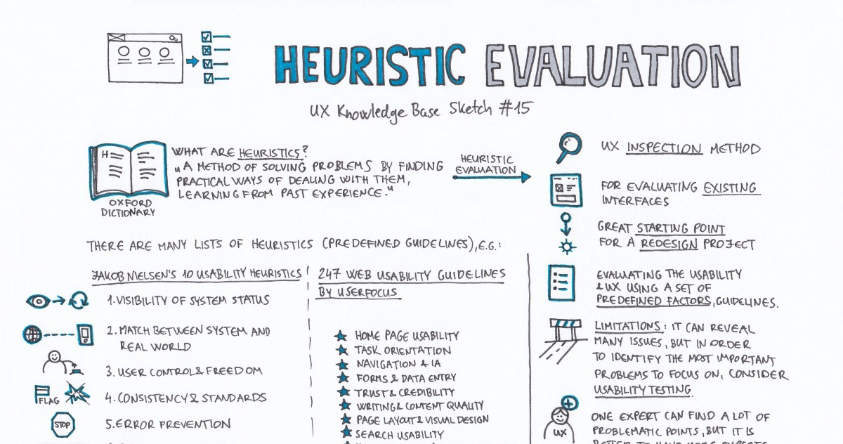 Heuristic Evaluation \u2013 UX Knowledge Base Sketch