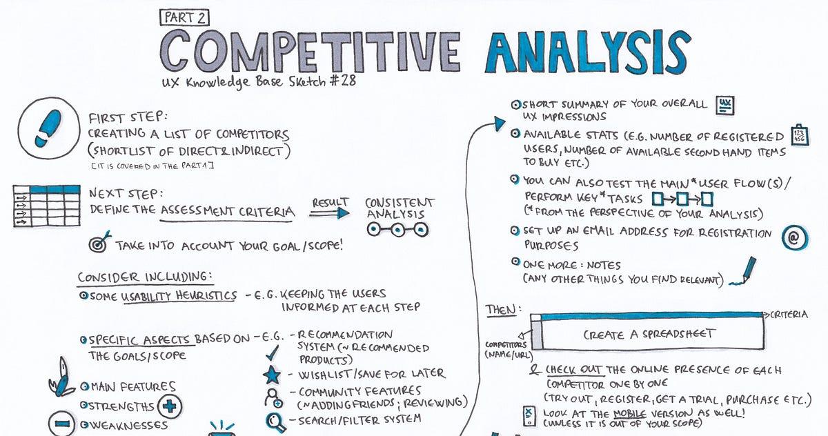 Competitive Analysis \u2014 Part 2 \u2013 UX Knowledge Base Sketch